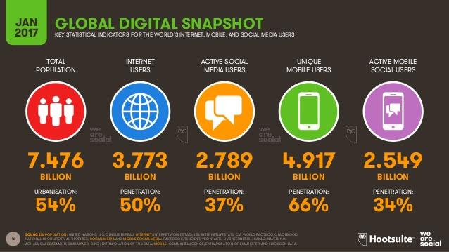 Digital in 2017 GlobalOverview