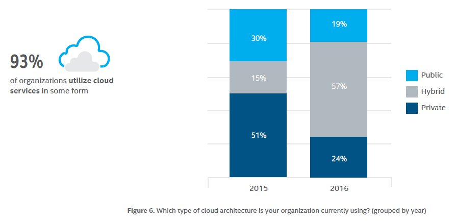 93% of larger organizations use cloud computing in some form