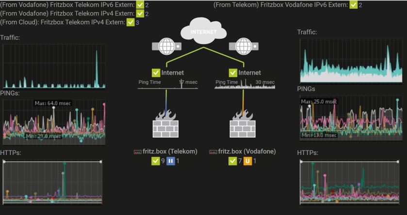 Howto Internet Zugang Mit Avm Fritzbox Von Innen Und Von Aussen