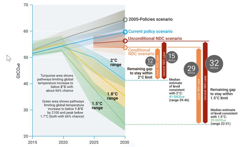 Klima: Warum wir negative Emissionenbrauchen