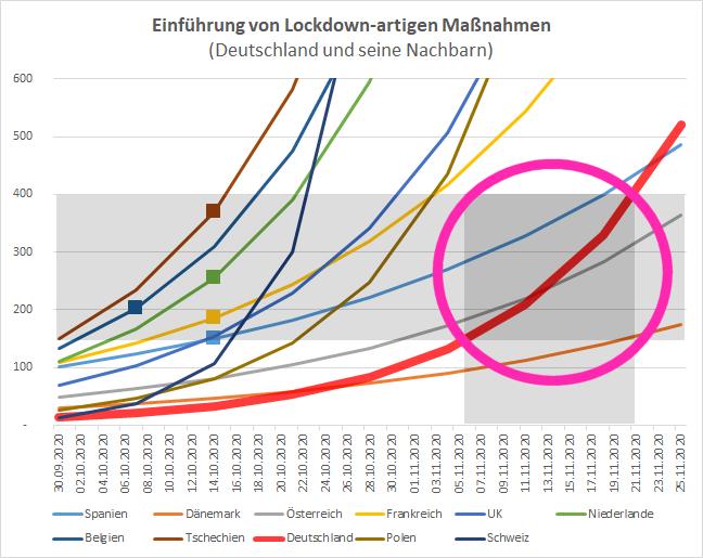 Vorhersage-Versuch: Wann gibt es wieder Lockdown-ähnliche Einschränkungen inDeutschland?