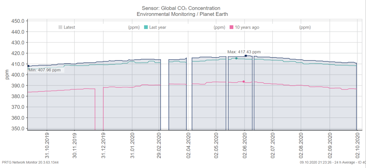 Update: Monitoring the global CO₂ concentration, Earth's most important metric, with PRTG