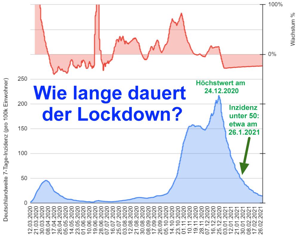 Lockdown ab Mittwoch: Und wielange?