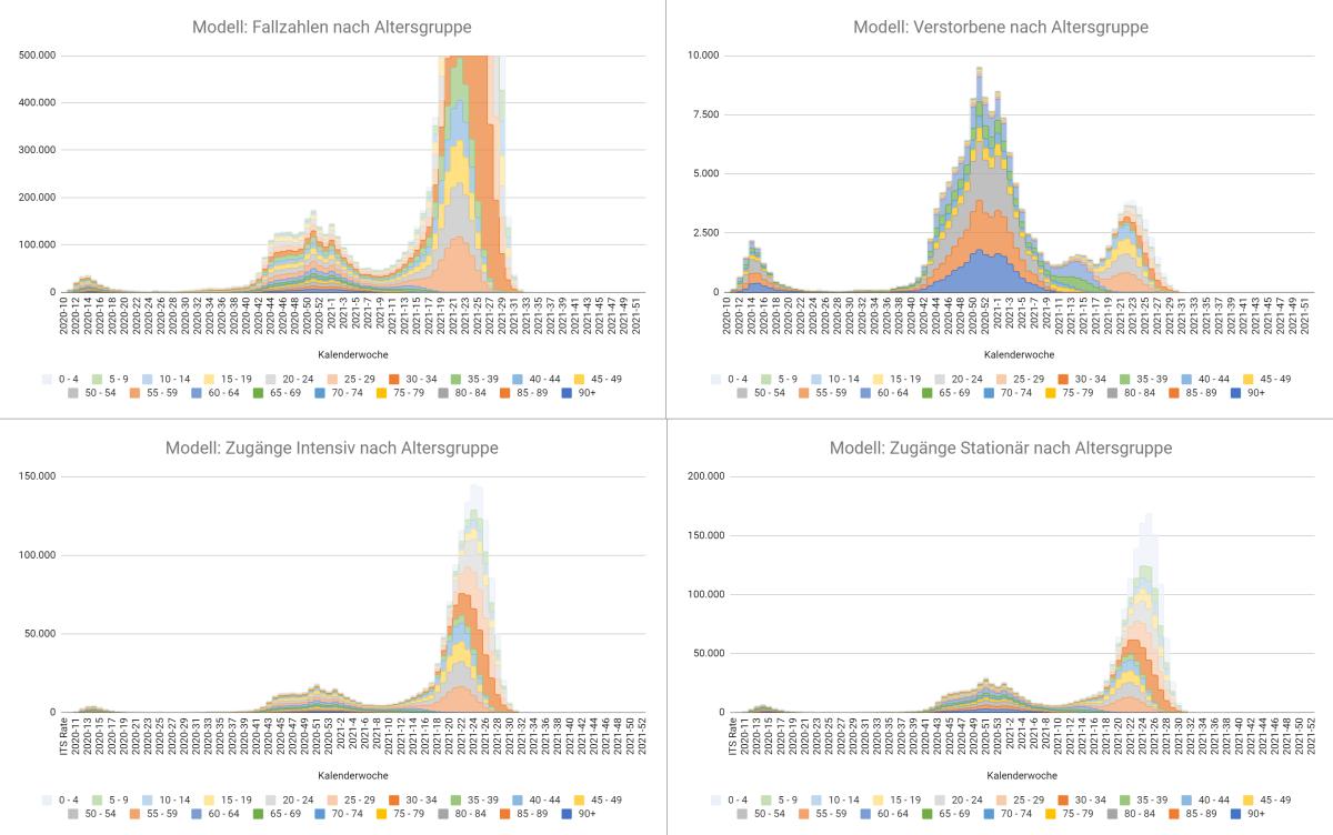 Corona: Eine Pandemie-Modellrechnung für 2021(RFC)