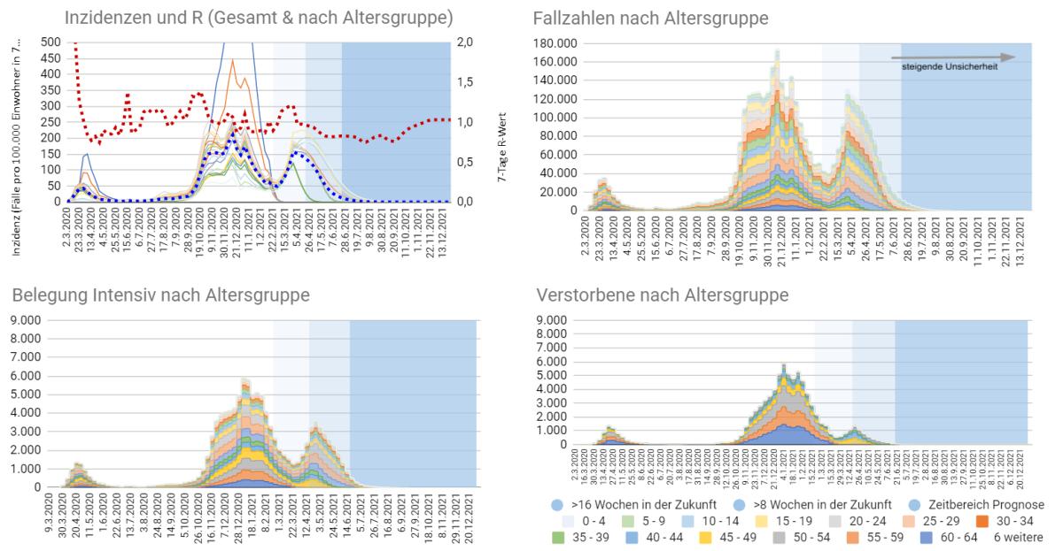 Corona: Pandemie Prognose ModellV3.0