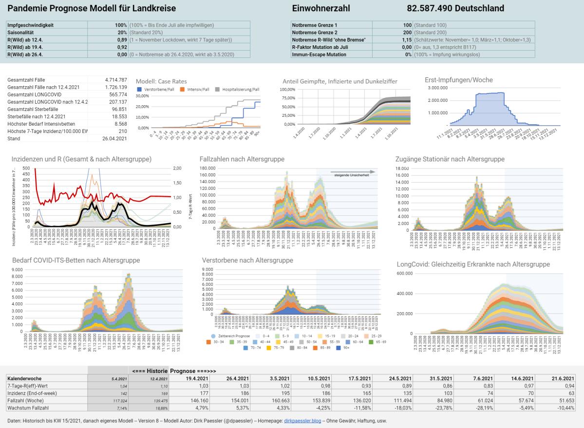 Corona-Pandemie Prognose ModellV8.1