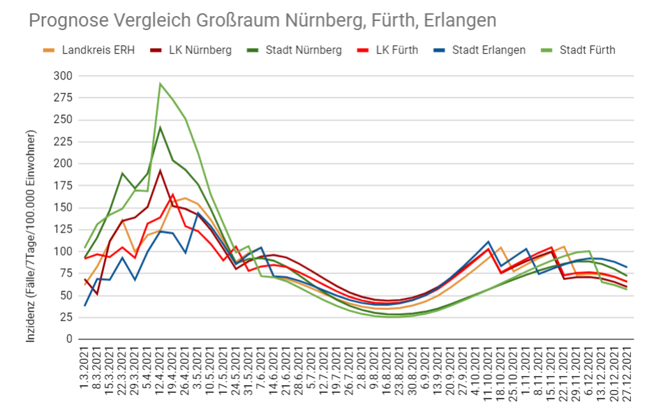 Vergleich: Pandemie-Prognosen für den Großraum Nürnberg, Fürth, Erlangen undUmland