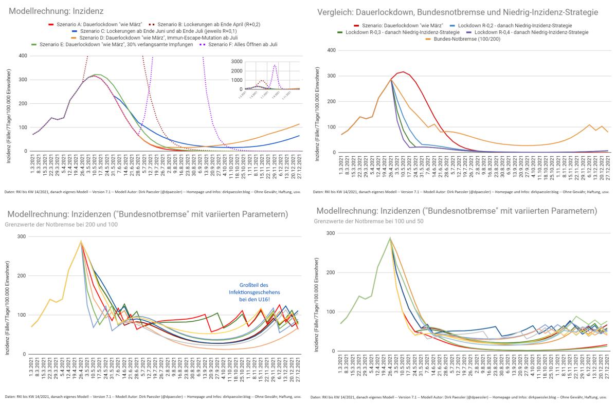 33 Pandemie-Szenarien für den Sommer am Beispiel Stadt und LandkreisFürth
