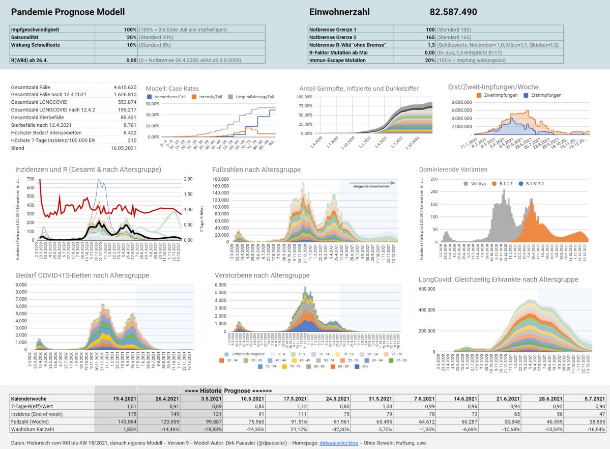 Corona-Pandemie Prognose ModellV9