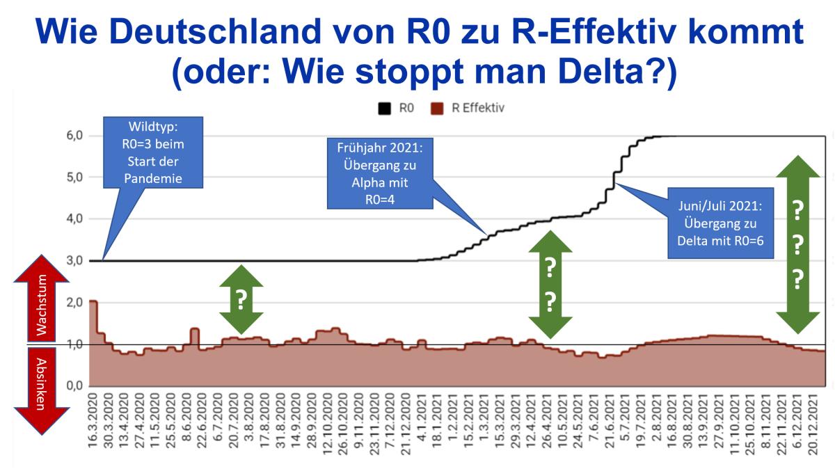 Wie Deutschland von R0 zu R-Effektiv kommt (oder: Wie stoppt manDelta?)