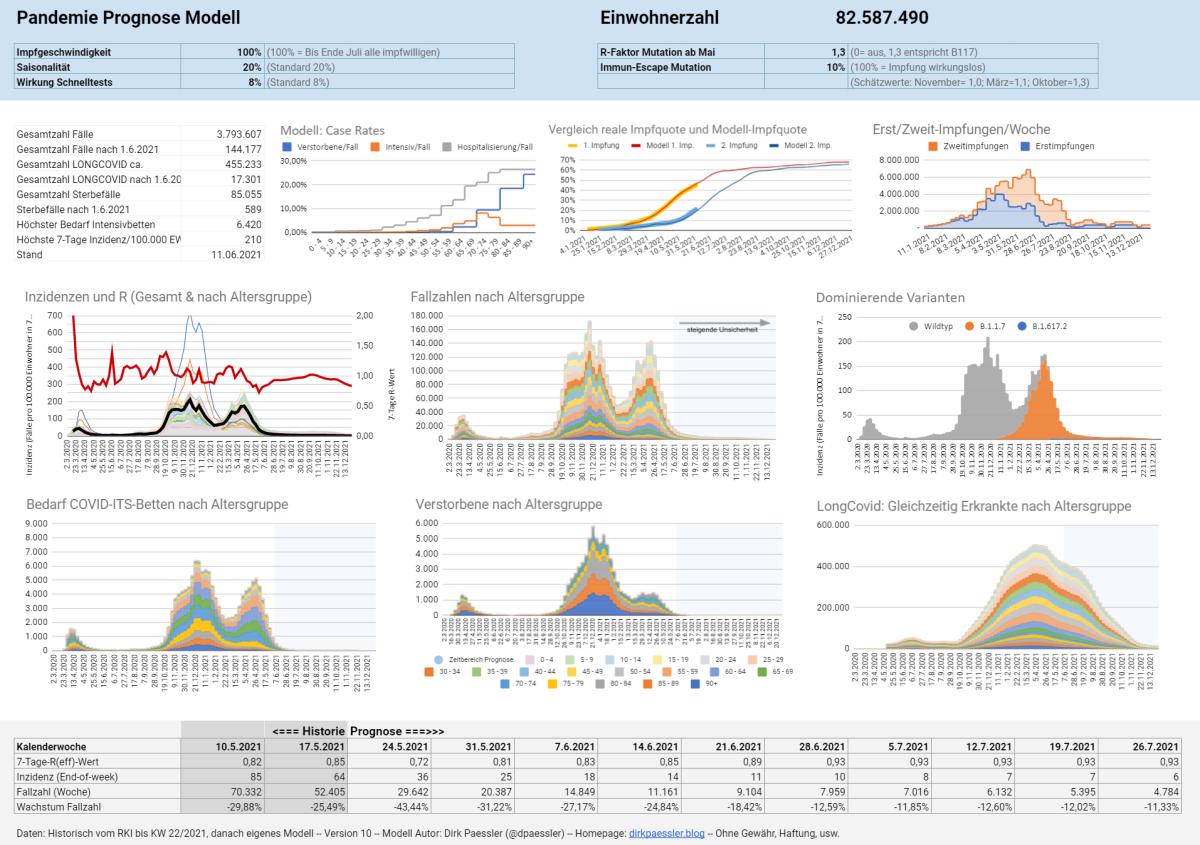 Corona-Pandemie Prognose ModellV10