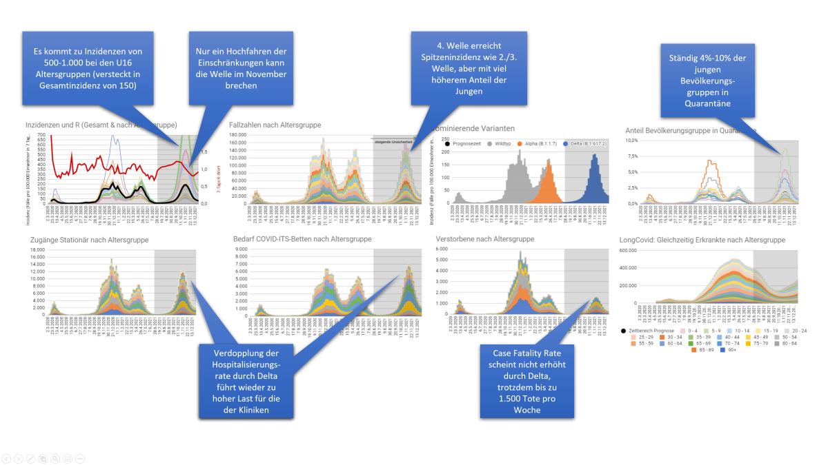 8 Fragen zur Delta-Welle: Wie man sich mit Modellrechnungen auf die Suche nach möglichen Antwortenmacht