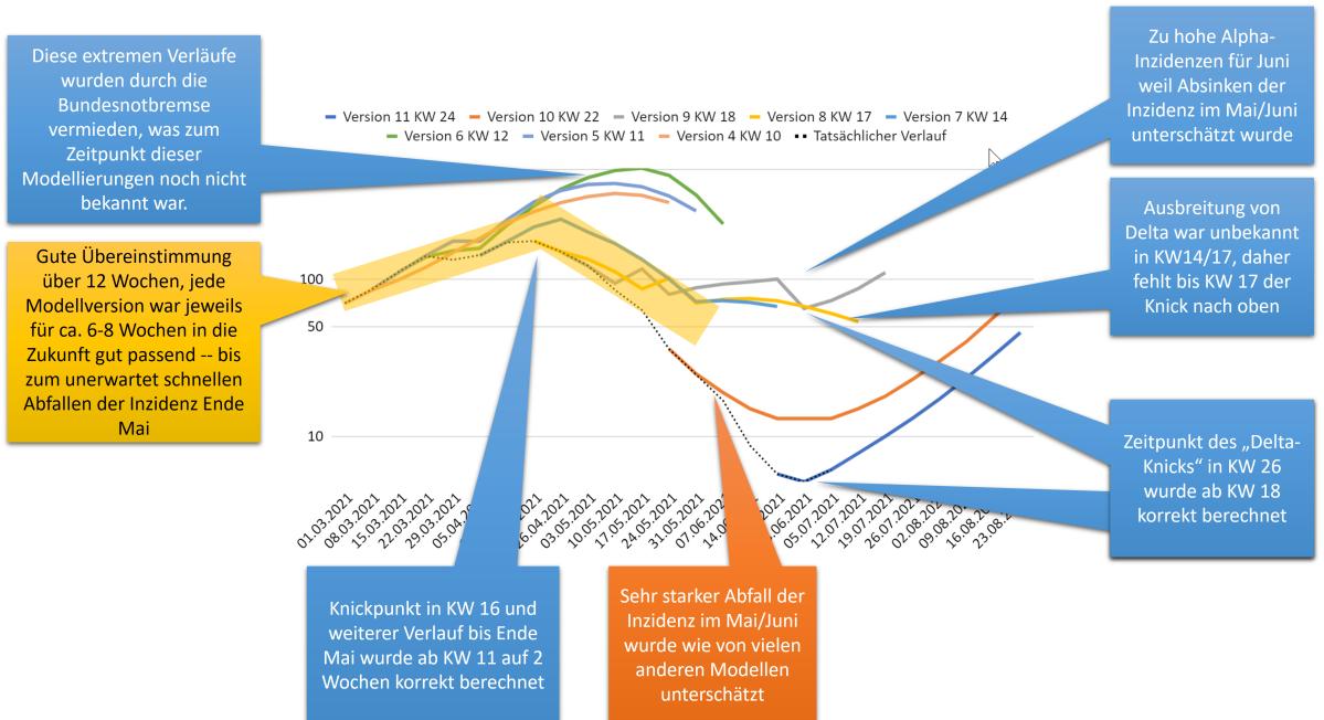 Rückblick auf neun Versionen Pandemie-Modell: Bringen Modelle Erkenntnisgewinn?