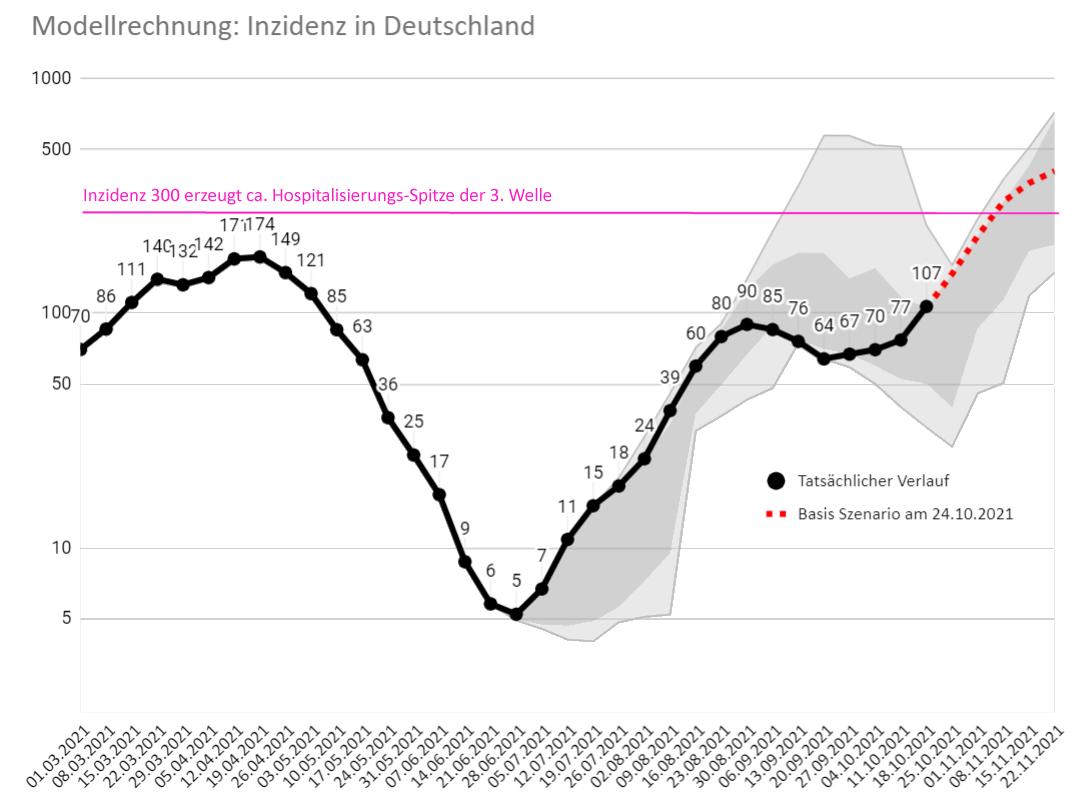 Pandemie-Modellrechnung: Ausblick auf die nächsten 4Wochen