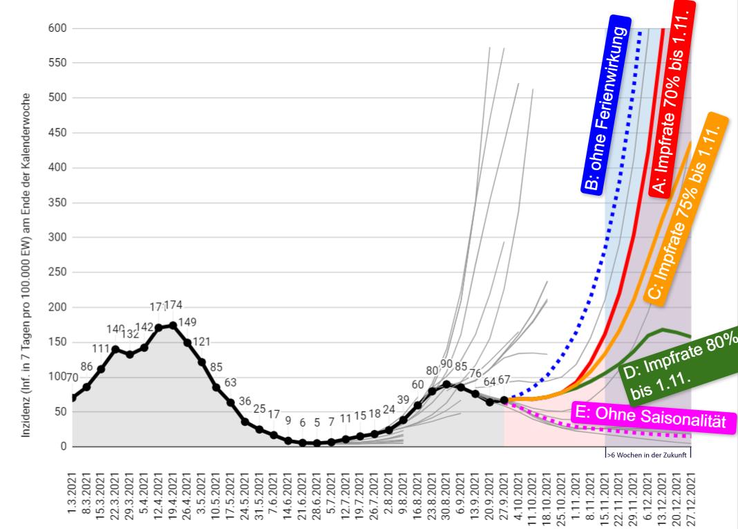 Kommt jetzt die Winterwelle, und zwar auch für Geimpfte? (Modellrechnungen)